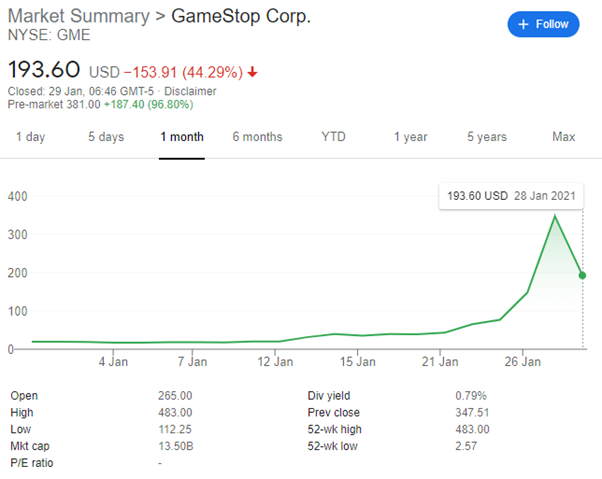 Gamestop Share Price