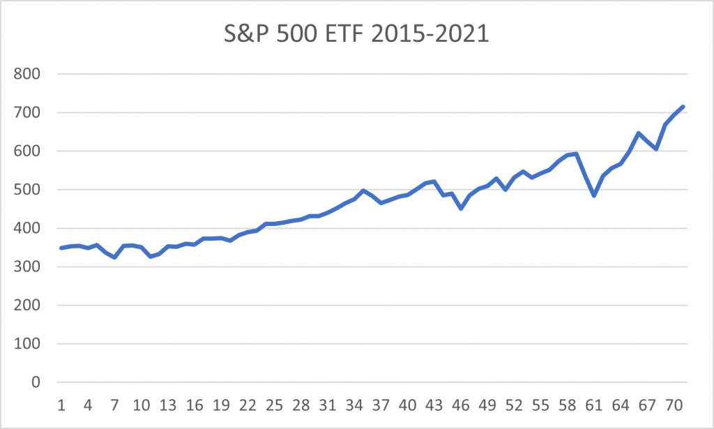 S and P 500 2015 to 2021